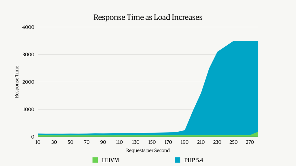 Response Time as Load Increases